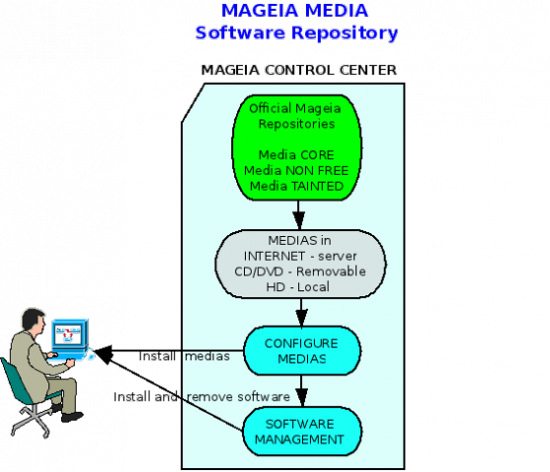 Diagram-system-repository-mageia-2011-en.png